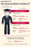 ile chca zarabiac studenci